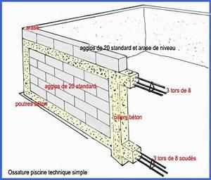 les differentes techniques pour construire sa piscine With maison en beton coule 6 le beton pour la maison parpaing bloc a bancher premur