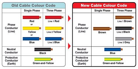 Electric Wire European Color Code