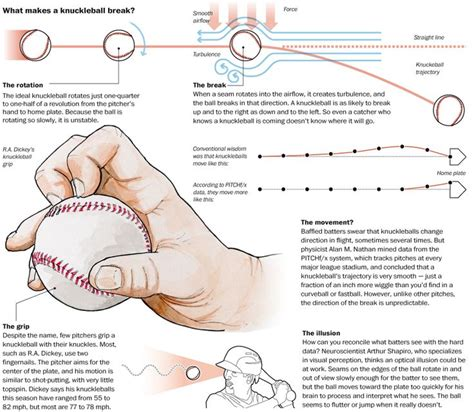 baseball pitching ideas  pinterest baseball