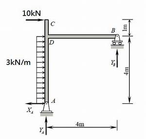 shear force and bending moment diagram for frames With the shear and moment diagram for example 1 is shown below in figure 21