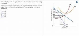 Profit Maximization In The Cost Curve Diagram Aplia