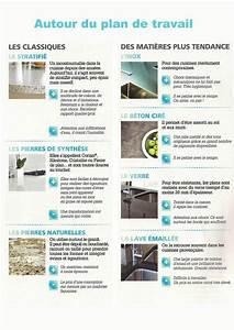 Huile Pour Plan De Travail : quel matiere plan de travail 20171019172802 ~ Premium-room.com Idées de Décoration