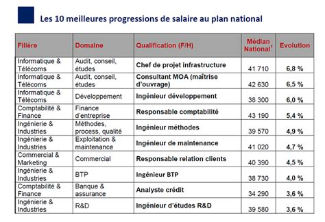 le salaire des cadres a progress 233 de 1 7 cadreo