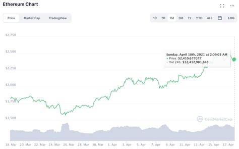 The bitcoin halving is not priced in. Here's Why Ethereum's price is so important to the next altcoin rally - KogoCrypto | Latest ...