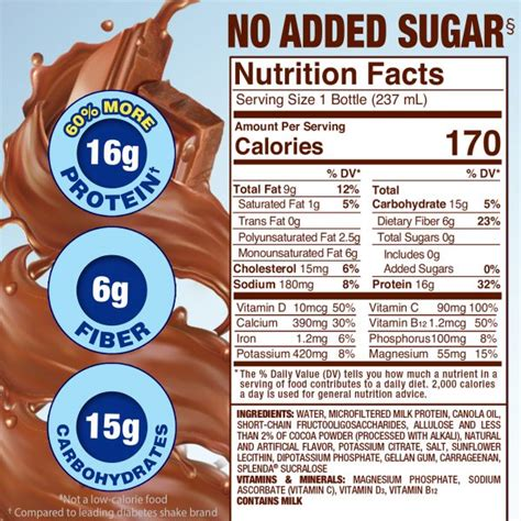 Diabetic drinks that you can drink with every meal! Splenda Milk Chocolate Diabetes Care Shakes | No Added Sugar. Helps Manage Blood Sugar.