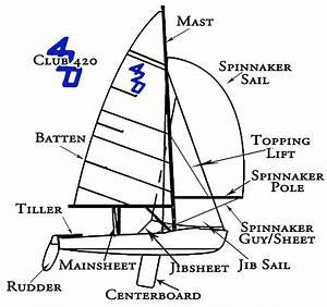Diagram  Main Parts Of Boat Diagram Full Version Hd Quality Boat Diagram