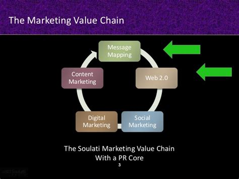 digital marketing caign marketing value chain message mapping web 2 0
