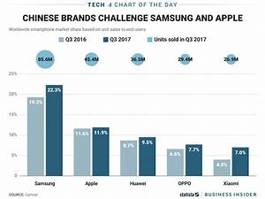 Samsung And Apple Defend Top Two Spots In The Global