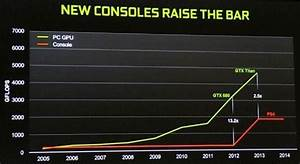 Nvidia talks about gaming beyond the next-gen - PC - News ...