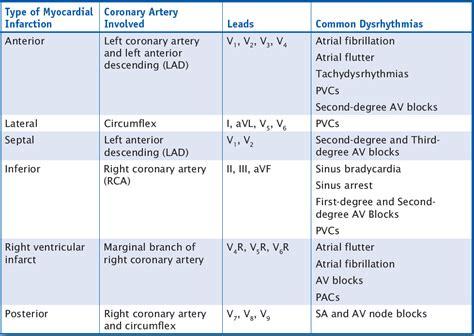 Acute Myocardial Infarction Patterns