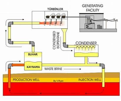Flash Steam Plant Power Turbin Uap Listrik