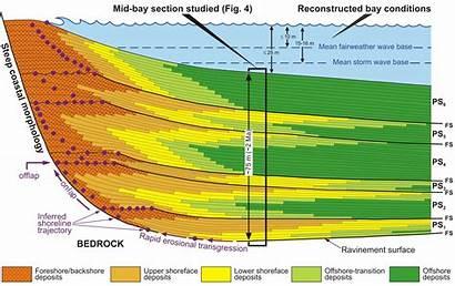 Sequence Stratigraphy Basin Studies Uib