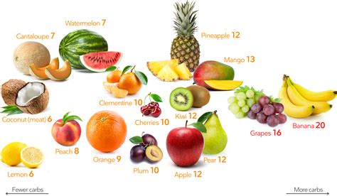 Fruits and berries: The Best Fruits on a Keto Diet – Diet ...
