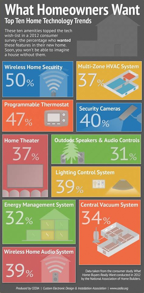 infographic top 10 home technology trends a 2012 nahb survey asked consumers which home