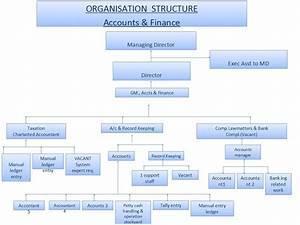 power point org chart template - organization chart ppt template