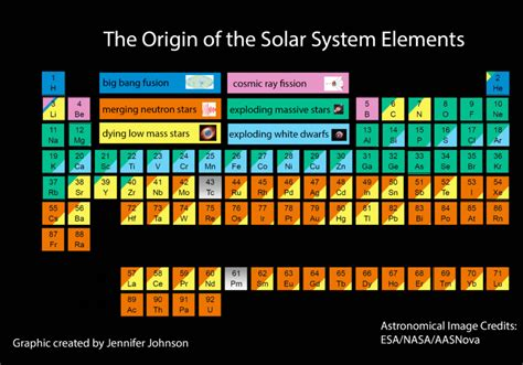 periodic table of elements big pictures new periodic table shows the cosmic origins of your body 39 s