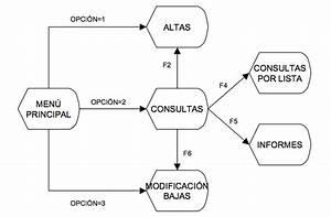 Diagrama De Representaci U00f3n