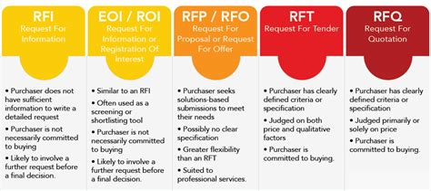 Difference Rfq Vs. Rfp In Epc Procurement