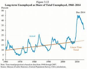 This is the scariest chart in the American economy today - Vox
