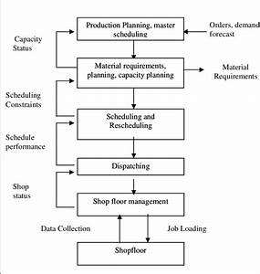 Information Flow Diagram In Manufacturing System Source