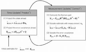 The Operation Of The Kalman Filter