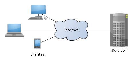 conectando con el servidor proxy de template file cliente servidor png wikimedia commons