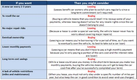 buying a car vs leasing to lease or to buy your next vehicle