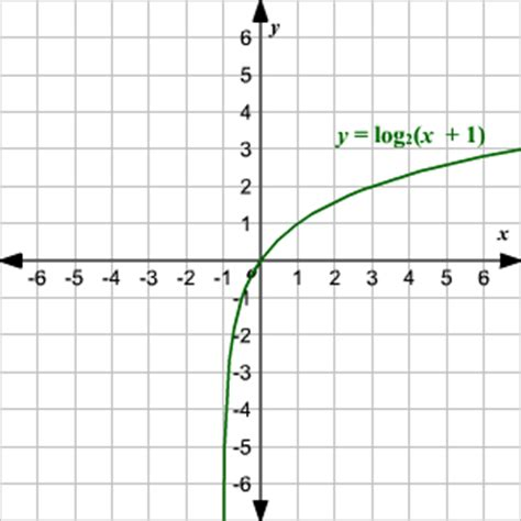 Graphing Logarithmic Functions