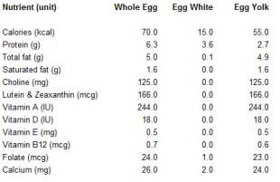 Egg Nutrition Facts Chart