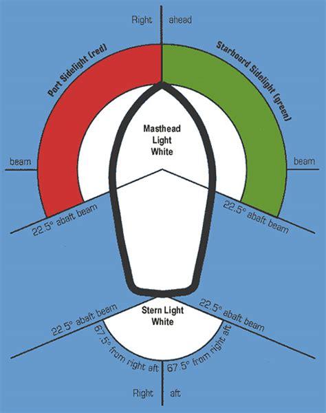 Boat Navigation And Anchor Lights by Led Boat Navigation Lights