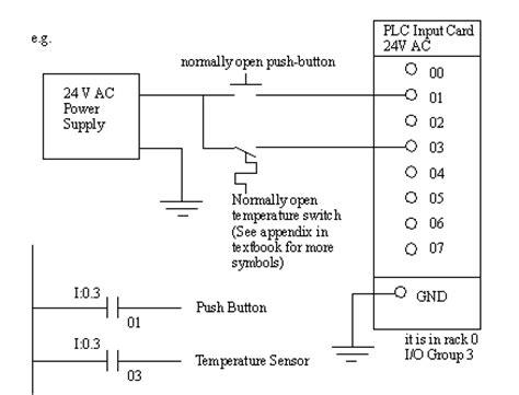 Use Plc Built Functions For Error Failure Detection