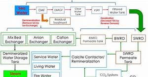 All About Water Treatment  Waste Water Treatment And Power Plant  Water Treatment Process Flow