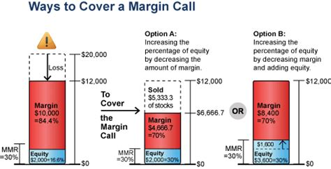 margin call examples occurrence amount cover firstrade