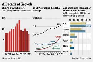 Charting China's Economy: 10 Years Under Hu - China Real ...