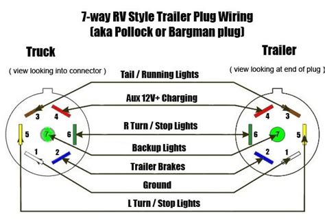 7 Pin Trailer Connector Wiring Diagram For by 7 Pin Trailer Wiring Diagram Wiring Diagram And