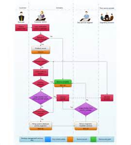 Flow Charts Templates Free Downloads