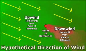 Side Of Boat Sheltered From Wind by 10 Sailing Terms For Beginners Sailing Jargon Terminology