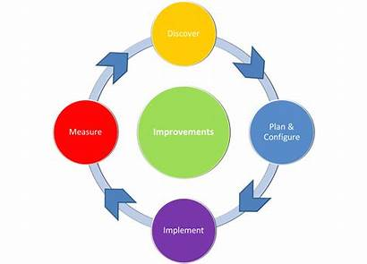 Methodology Process Revolves Customers Around