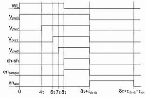 Timing Diagram For Multiplication Operation Showing All