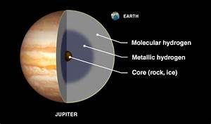 Inside Jupiter Planet - Pics about space
