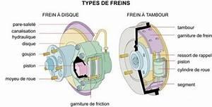 Frein De Service : comment fonctionnent vos freins ~ Gottalentnigeria.com Avis de Voitures