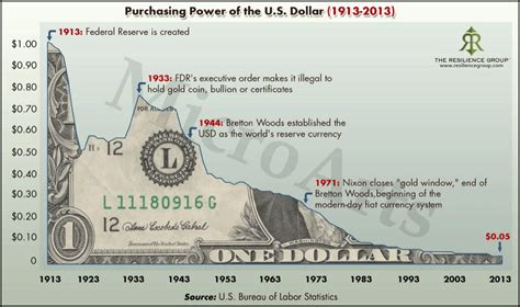 Us Fiat Currency by Bitcoin Vs Traditional Fiat Currency Understanding What