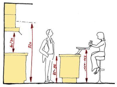 hauteur comptoir cuisine aménagement d 39 une cuisine les 5 règles à connaître côté maison