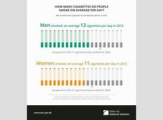 How many cigarettes did people on average smoke each day? From ONS Smoke Free Manchester