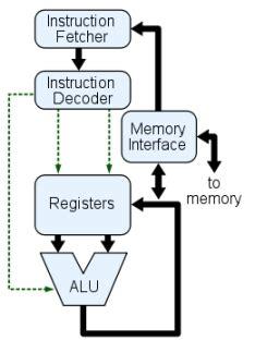 Internal Computer Hardware Introduction Information