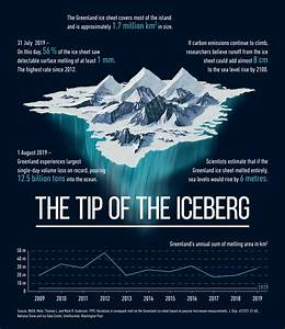 Oil Market Price Chart Chart The Tip Of The Iceberg Statista