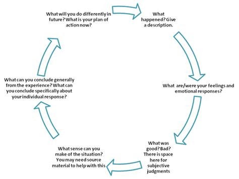 reflection models  frameworks