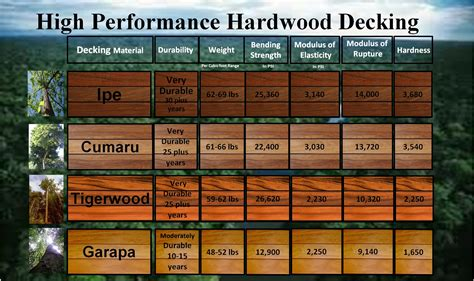Tigerwood Decking Vs Ipe by Ipe Cumaru Tigerwood Garapa Comparison Chart