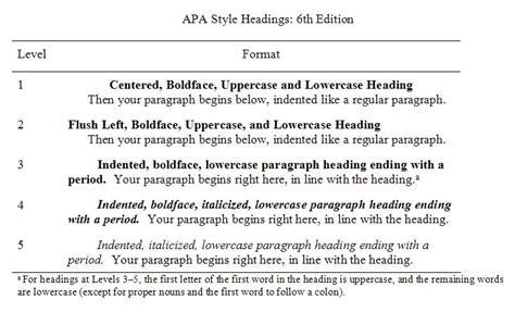 Apa 6th Ed Apa Style Headings 6th Ed