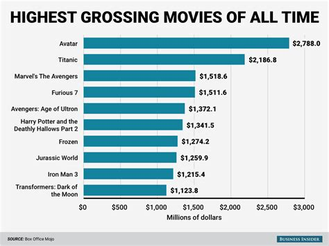 Nine of the top ten grossing movies of all time are